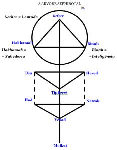 A Árvore do Bem e do Mal ou Árvore Sephirotal, o Esquema sagrado do Homem.