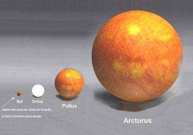 O Sistema Solar em comparação com Arcturo, uma estrela gigante.