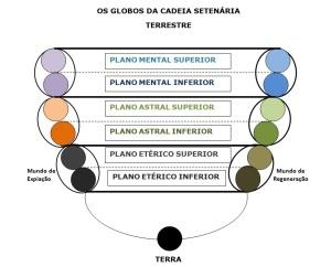 Na Alça Descendente, à esquerda, no Esquema, em cada Globo de Matéria há dois outros, cada qual correspondendo a densidades diferentes de Matéria do Plano Material a que se refere. Idem, na Alça Ascendente.