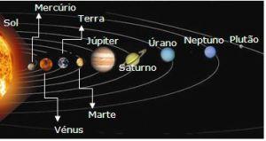 O Sistema Solar, que nos parece enorme, é somente um átomo diante da enormidade da Terceira Dimensão.