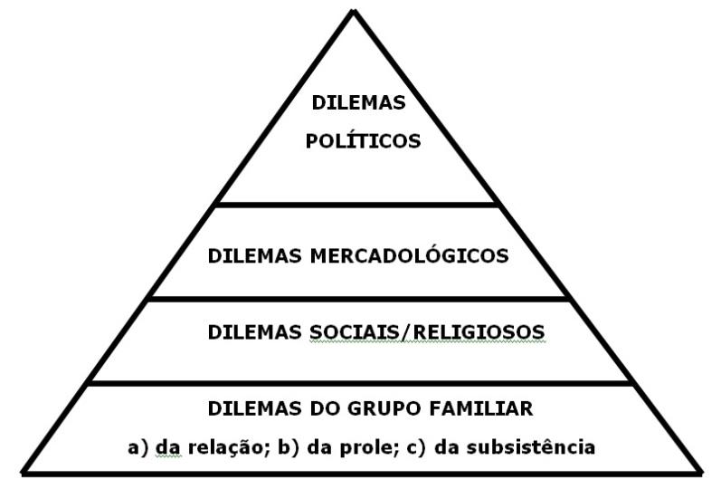 Esta Pirâmide de Dilemas é somente uma sugestão, pois você pode encontrar muitas outras áreas de classes de dilemas para inserir nela.