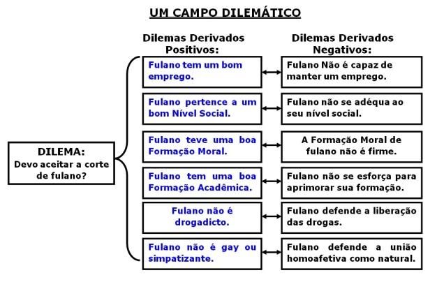 CONFLITO DE DILEMAS