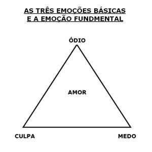 As três Emoções Básicas e a Emoção Fundamental.