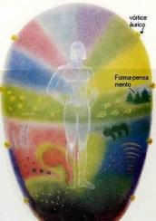 Grotescamente aqui se representam formas-pensamento dentro do Ovo Áurico de uma Pessoa.