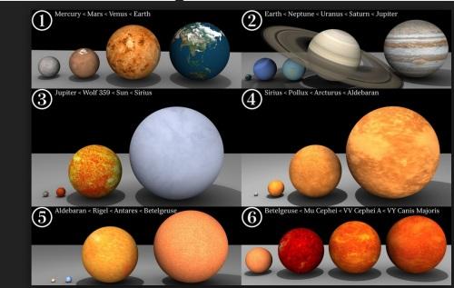 Uma coleção das maiores estrelas já descobertas em nossa Galáxia. A terra é menor que a centésima parte do elétron...
