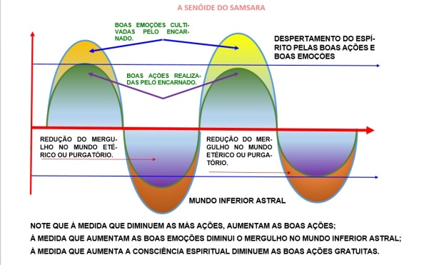 Esquema representativo da libertação da condição chamada de Roda do Samsara.